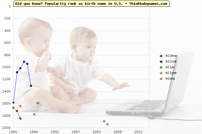 Top 2000 baby names ranking of Allena, Alline, Allyn, Allyne, Alona in U.S.