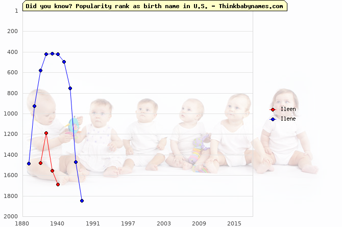 Top 2000 baby names ranking of Ileen, Ilene in U.S.