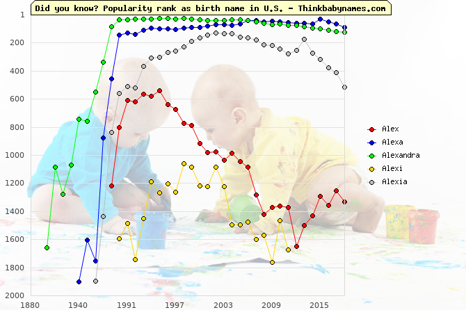 Top 2000 baby names ranking of Alex, Alexa, Alexandra, Alexi, Alexia in U.S.
