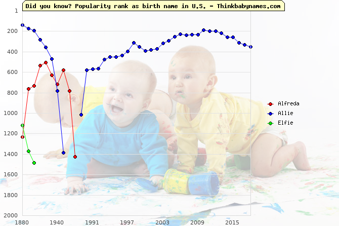 Top 2000 baby names ranking of Alfreda, Allie, Elfie in U.S.