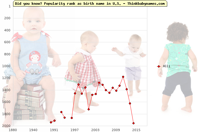 Top 2000 baby names ranking of Alli name in U.S.