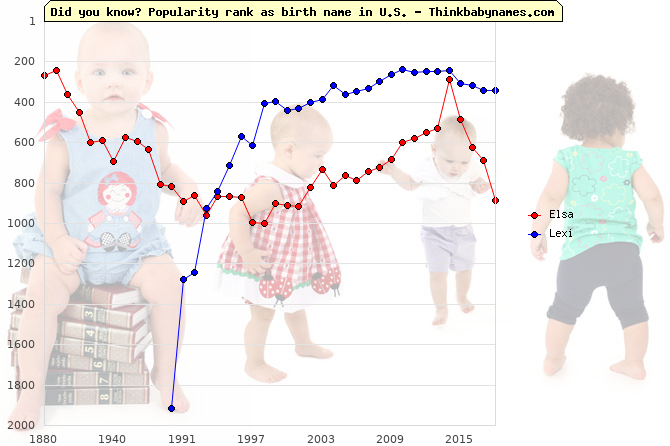 Top 2000 baby names ranking of Elsa, Lexi in U.S.