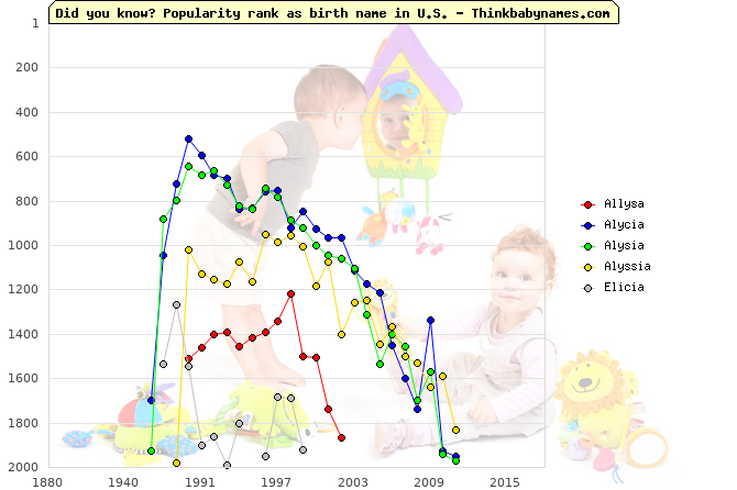 Top 2000 baby names ranking of Allysa, Alycia, Alysia, Alyssia, Elicia in U.S.