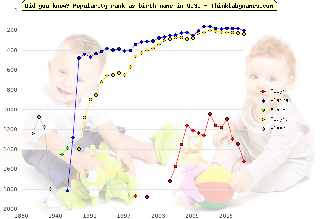 Top 2000 baby names ranking of Ailyn, Alaina, Alane, Alayna, Aleen in U.S.