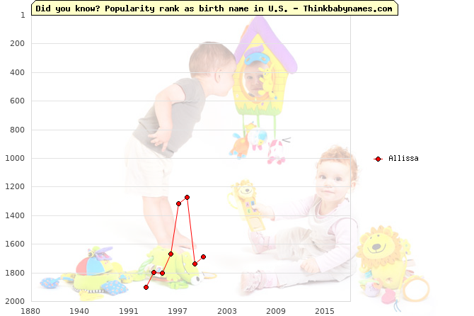 Top 2000 baby names ranking of Allissa name in U.S.