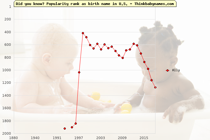 Top 2000 baby names ranking of Ally name in U.S.