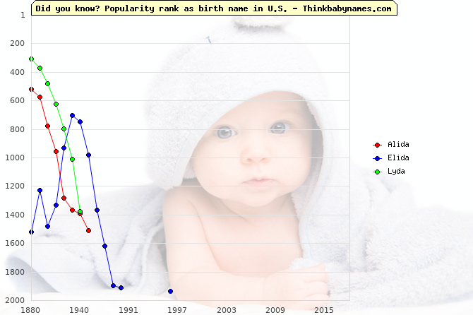 Top 2000 baby names ranking of Alida, Elida, Lyda in U.S.