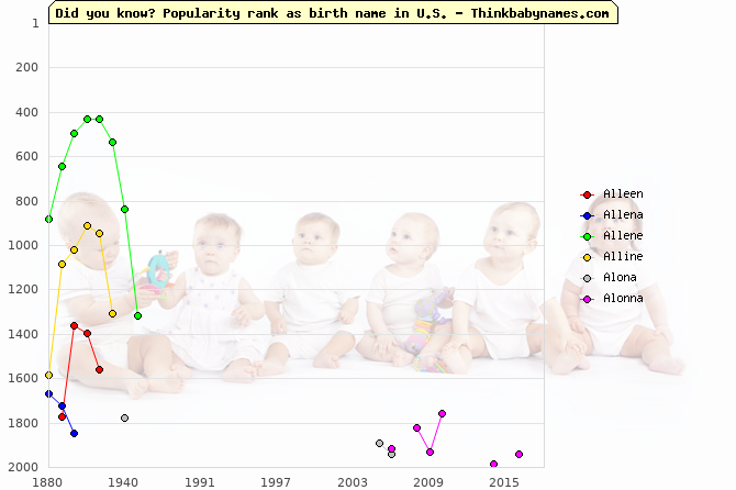 Top 2000 baby names ranking of Alleen, Allena, Allene, Alline, Alona, Alonna in U.S.