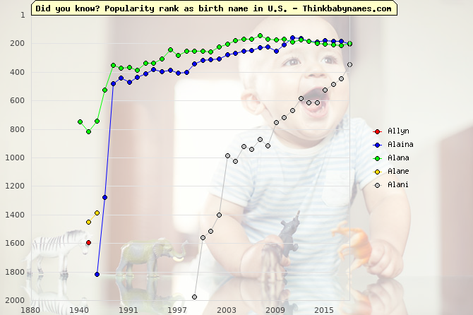 Top 2000 baby names ranking of Allyn, Alaina, Alana, Alane, Alani in U.S.