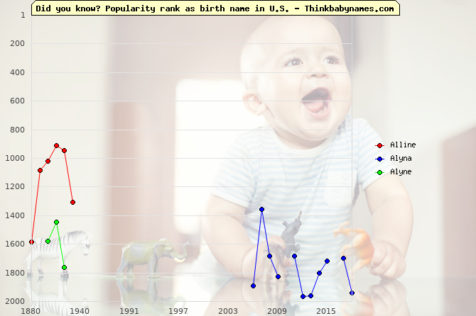 Top 2000 baby names ranking of Alline, Alyna, Alyne in U.S.