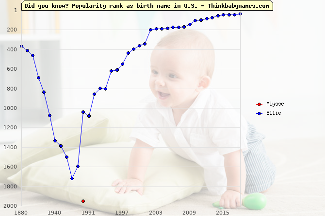 Top 2000 baby names ranking of Alysse, Ellie in U.S.