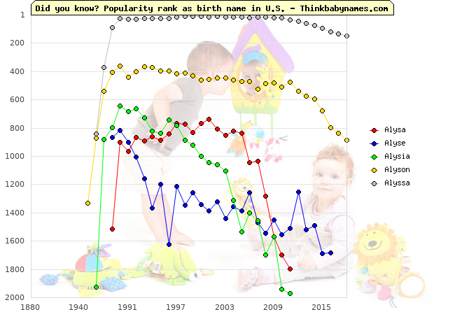 Top 2000 baby names ranking of Alysa, Alyse, Alysia, Alyson, Alyssa in U.S.