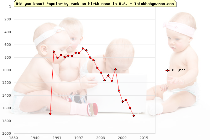 Top 2000 baby names ranking of Allyssa name in U.S.