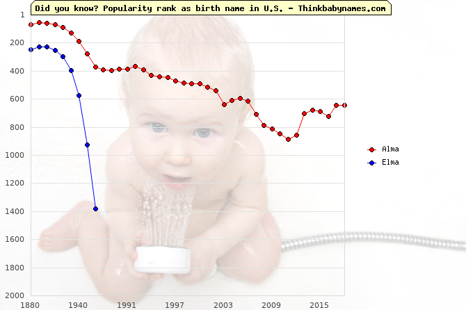 Top 2000 baby names ranking of Alma, Elma in U.S.