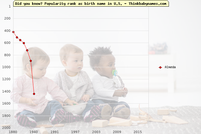 Top 2000 baby names ranking of Almeda name in U.S.