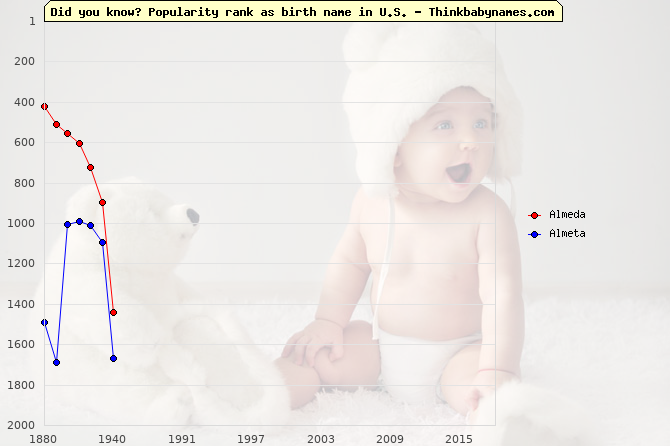 Top 2000 baby names ranking of Almeda, Almeta in U.S.