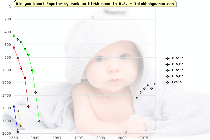Top 2000 baby names ranking of Almira, Almyra, Elmira, Elmyra, Meera in U.S.