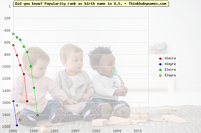 Top 2000 baby names ranking of Almira, Almyra, Elmira, Elmyra in U.S.