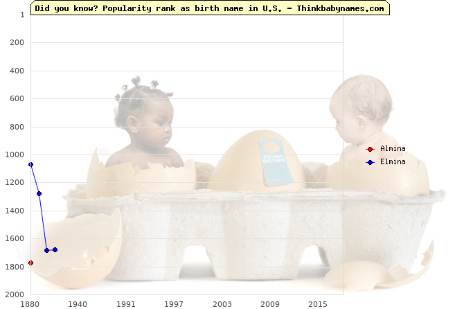 Top 2000 baby names ranking of Almina, Elmina in U.S.