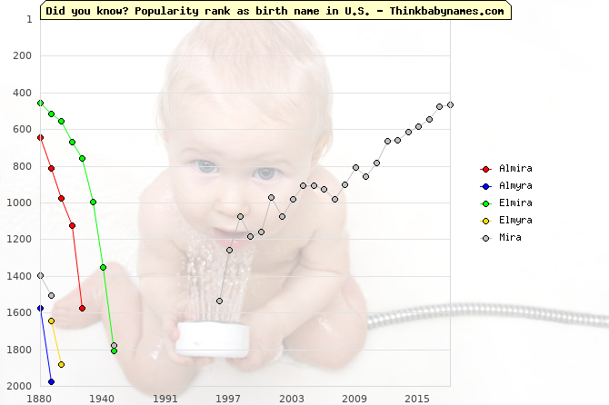 Top 2000 baby names ranking of Almira, Almyra, Elmira, Elmyra, Mira in U.S.