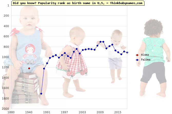 Top 2000 baby names ranking of Aloma, Paloma in U.S.
