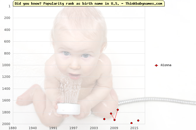 Top 2000 baby names ranking of Alonna name in U.S.