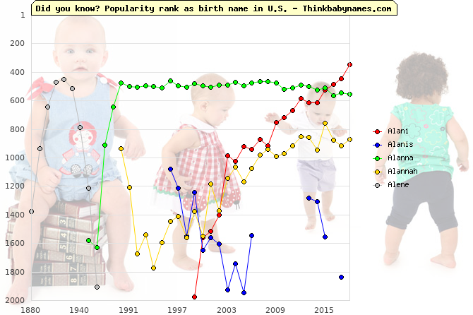 Top 2000 baby names ranking of Alani, Alanis, Alanna, Alannah, Alene in U.S.