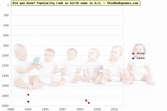 Top 2000 baby names ranking of Alona, Lanna in U.S.