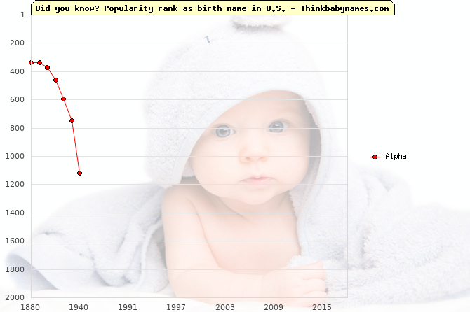 Top 2000 baby names ranking of Alpha name in U.S.