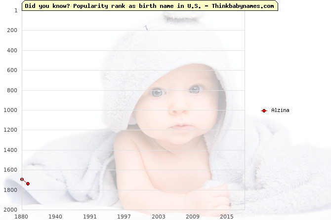 Top 2000 baby names ranking of Alzina in U.S.