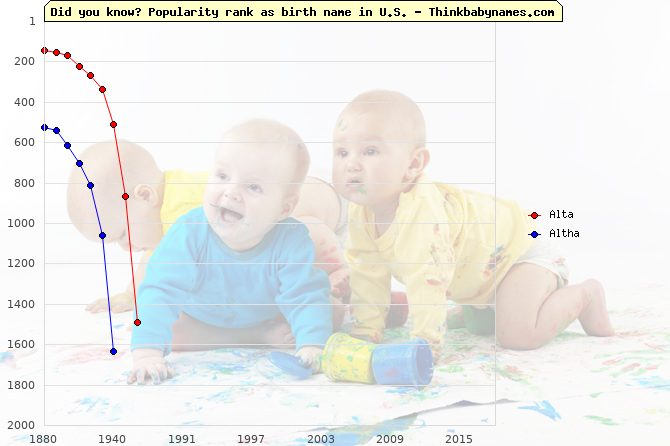 Top 1000 baby names ranking of Alta, Altagracia, Altha in U.S.