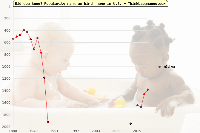 Top 2000 baby names ranking of Althea in U.S.