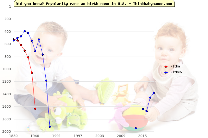 Top 2000 baby names ranking of Altha, Althea in U.S.