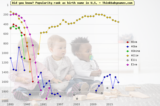 Top 2000 baby names ranking of Alva, Alba, Albina, Allie, Elli, Elva in U.S.