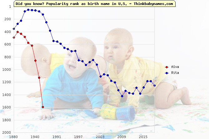 Top 2000 baby names ranking of Alva, Rita in U.S.