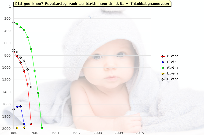 Top 2000 baby names ranking of Alvena, Alvie, Alvina, Elvena, Elvina in U.S.