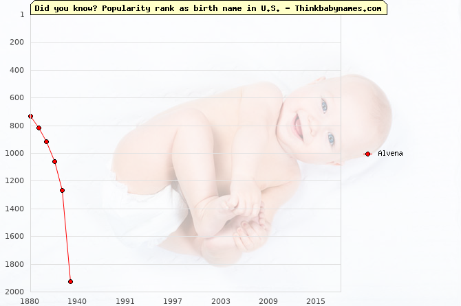 Top 2000 baby names ranking of Alvena name in U.S.