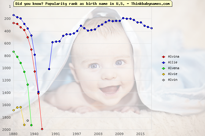 Top 2000 baby names ranking of Alvina, Allie, Alvena, Alvie, Alvin in U.S.