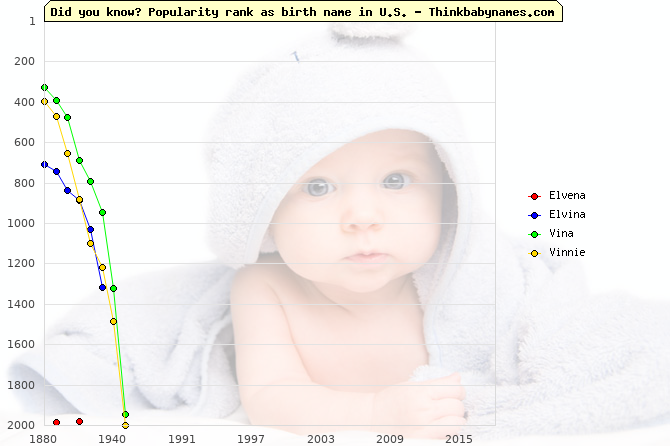 Top 2000 baby names ranking of Elvena, Elvina, Vina, Vinnie in U.S.