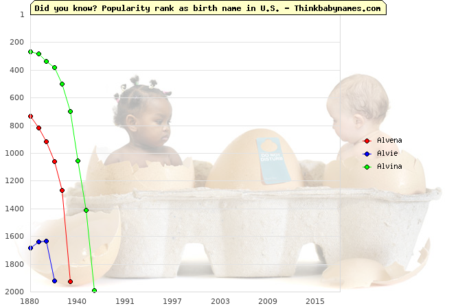 Top 2000 baby names ranking of Alvena, Alvie, Alvina in U.S.