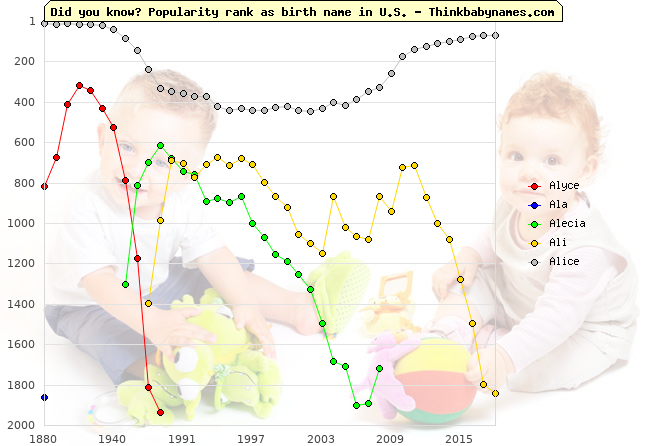 Top 2000 baby names ranking of Alyce, Ala, Alecia, Ali, Alice in U.S.