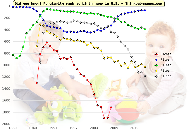Top 2000 baby names ranking of Alecia, Alice, Alicia, Alisa, Alissa in U.S.
