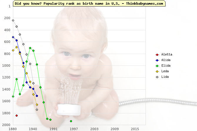 Top 2000 baby names ranking of Aletta, Alida, Elida, Leda, Lida in U.S.