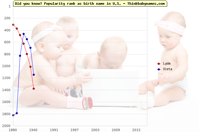 Top 2000 baby names ranking of Lyda, Oleta in U.S.