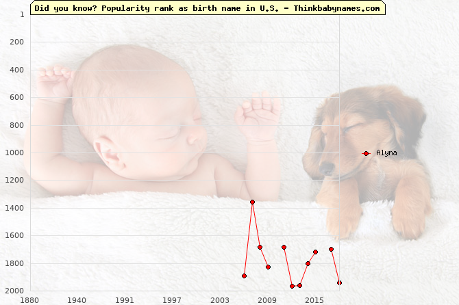 Top 2000 baby names ranking of Alyna name in U.S.