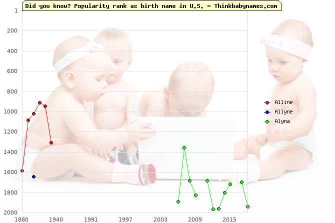 Top 2000 baby names ranking of Alline, Allyne, Alyna in U.S.
