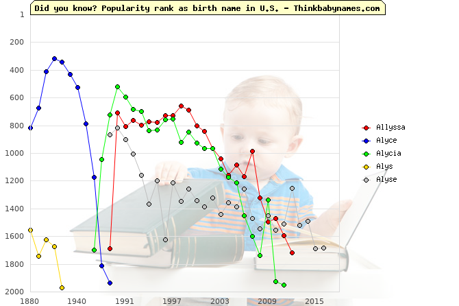 Top 2000 baby names ranking of Allyssa, Alyce, Alycia, Alys, Alyse in U.S.