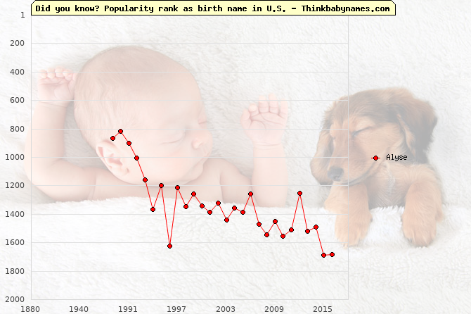 Top 1000 baby names ranking of Alyse name in U.S.