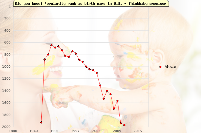 Top 2000 baby names ranking of Alysia name in U.S.