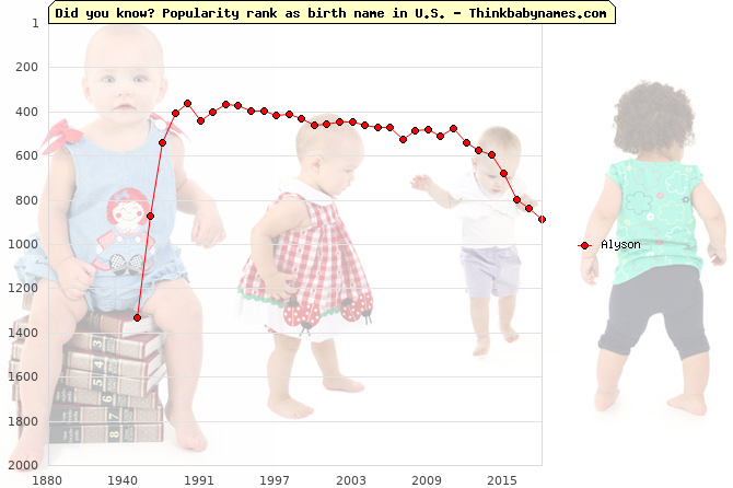 Top 2000 baby names ranking of Alyson name in U.S.
